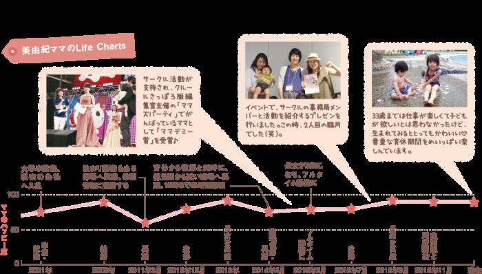 美由紀ママのライフチャート