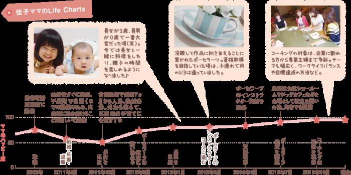 佳子ママのLife Charts